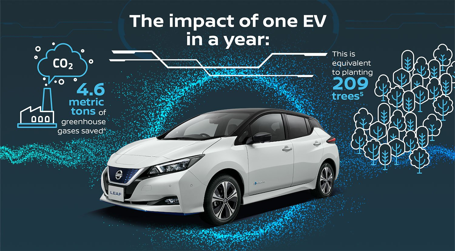 Nissan shows how electric vehicles can help  fight escalating air pollution